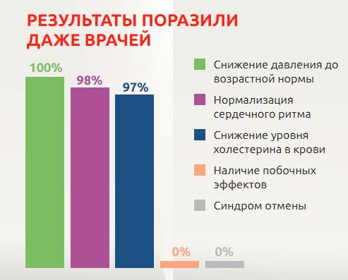 Статистика результативности Гипертенс