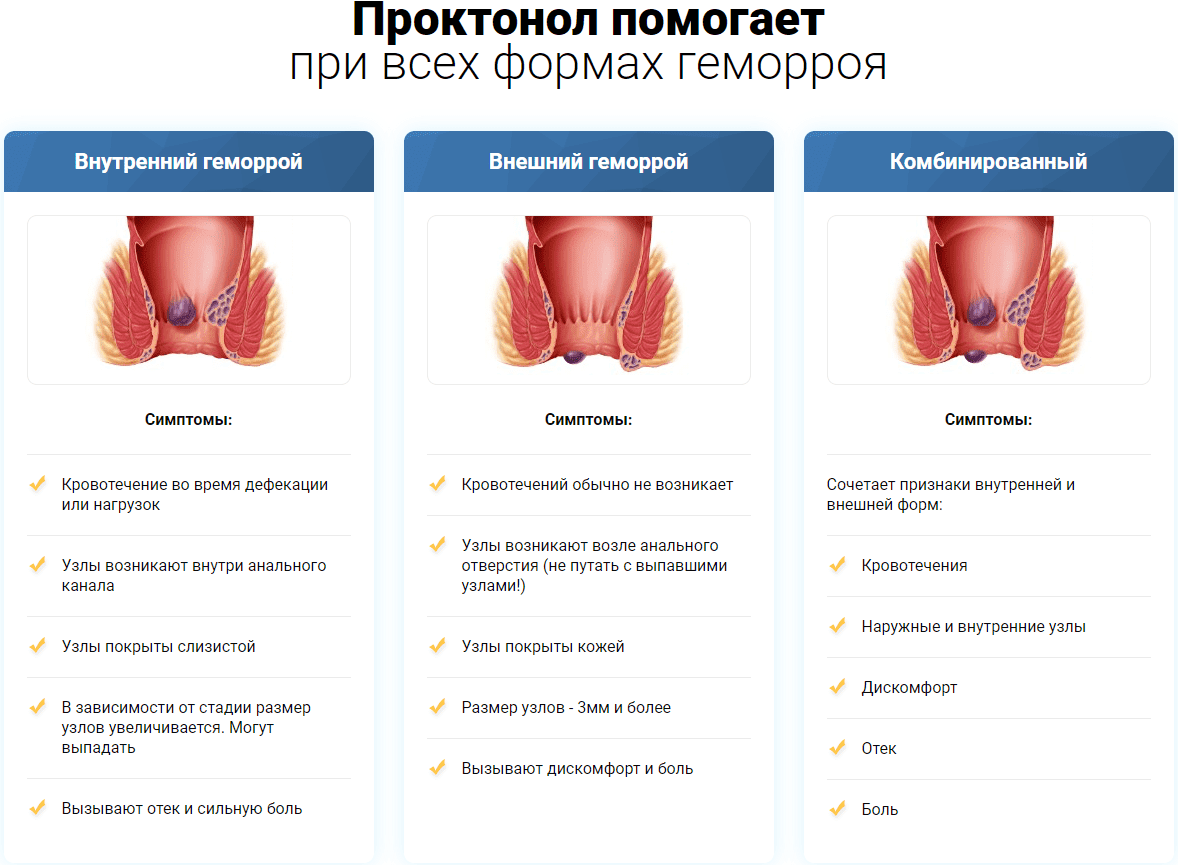 Симптомы проктонола